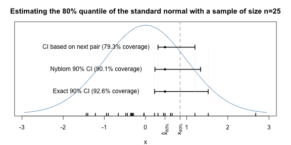 Better Confidence Intervals for Quantiles