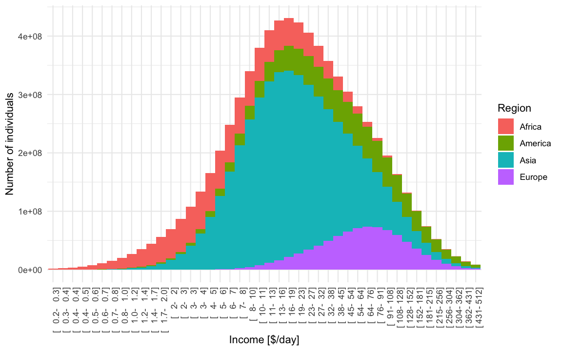 Factfulness: Building Gapminder Income Mountains   R-bloggers